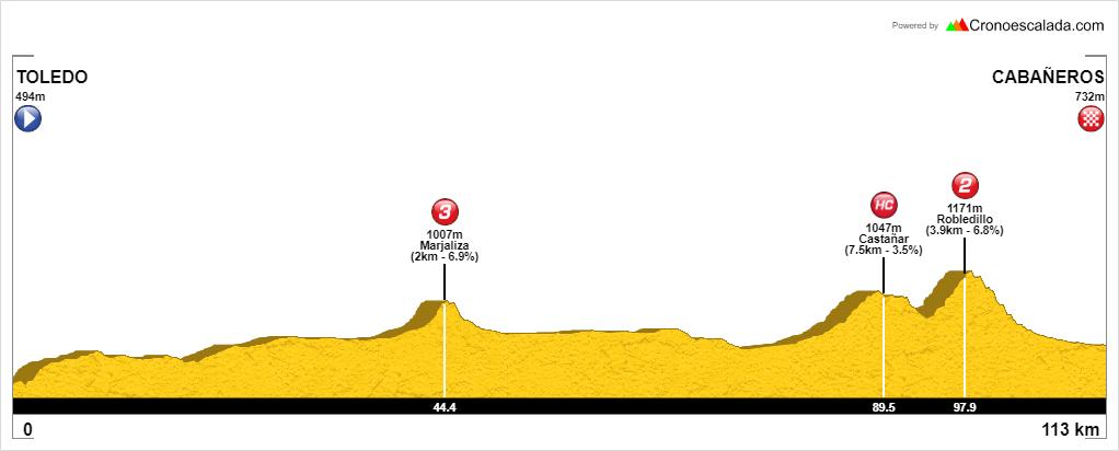 Perfil de la etapa 1 de Ronde Van Cabañeros